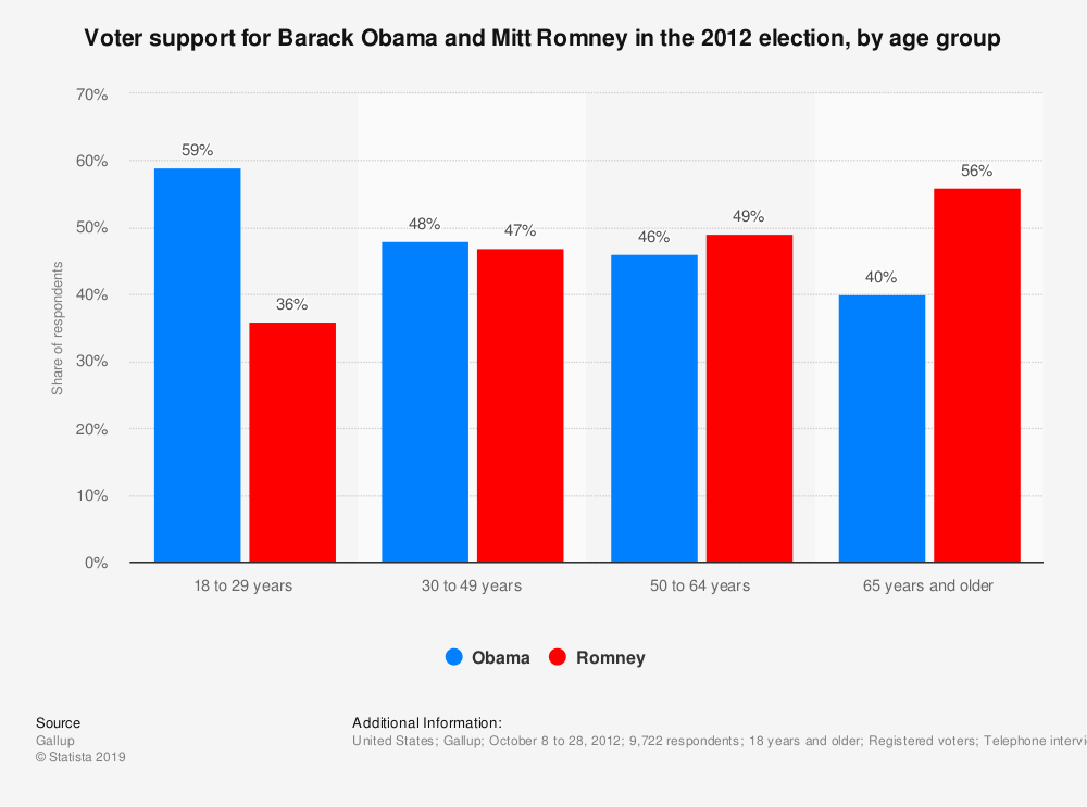 Statistic: Voter support for Barack Obama and Mitt Romney in the 2012 election, by age group | Statista