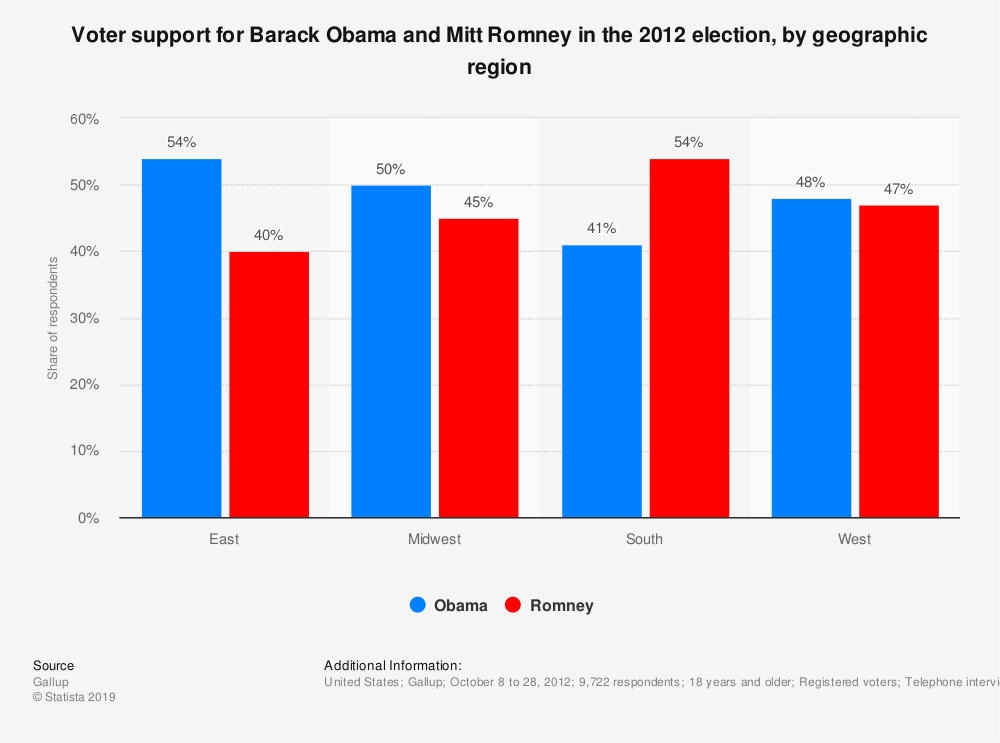 Statistic: Voter support for Barack Obama and Mitt Romney in the 2012 election, by geographic region | Statista