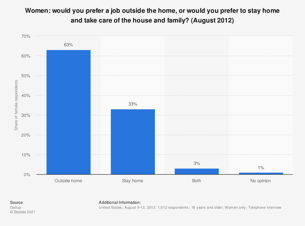 Statistic: Women: would you prefer a job outside the home, or would you prefer to stay home and take care of the house and family? (August 2012) | Statista