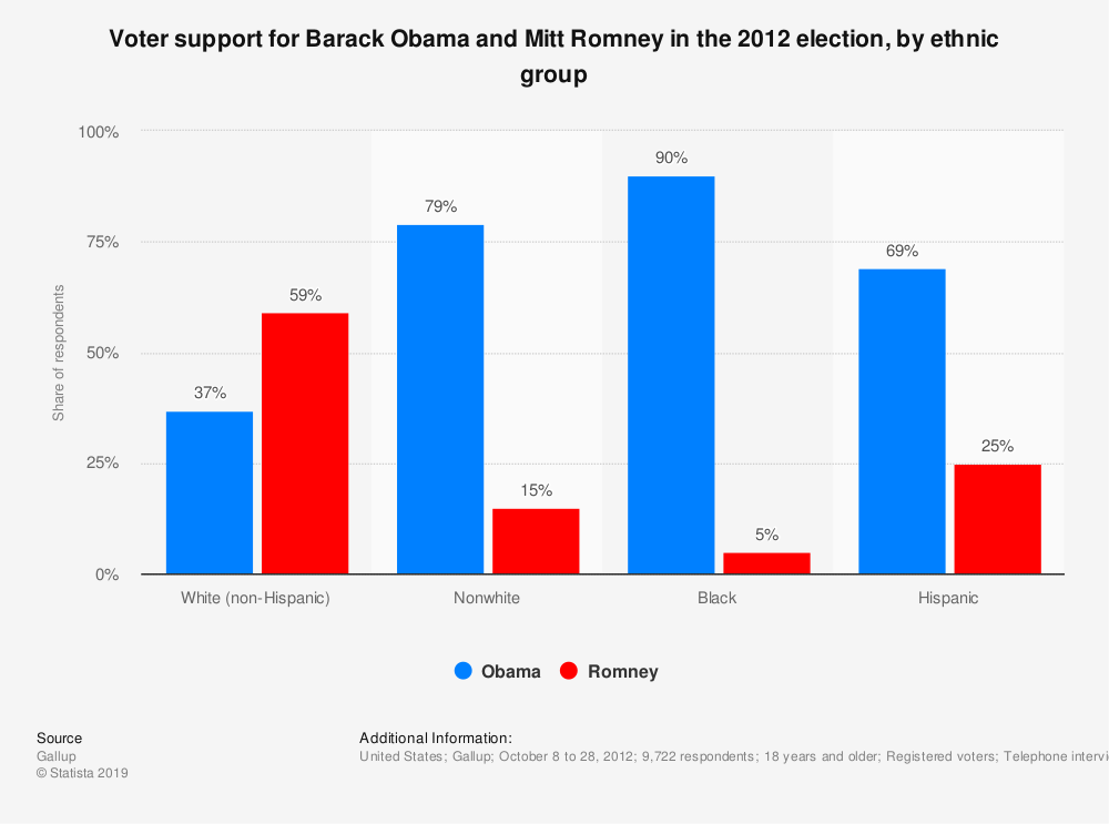 Statistic: Voter support for Barack Obama and Mitt Romney in the 2012 election, by ethnic group | Statista