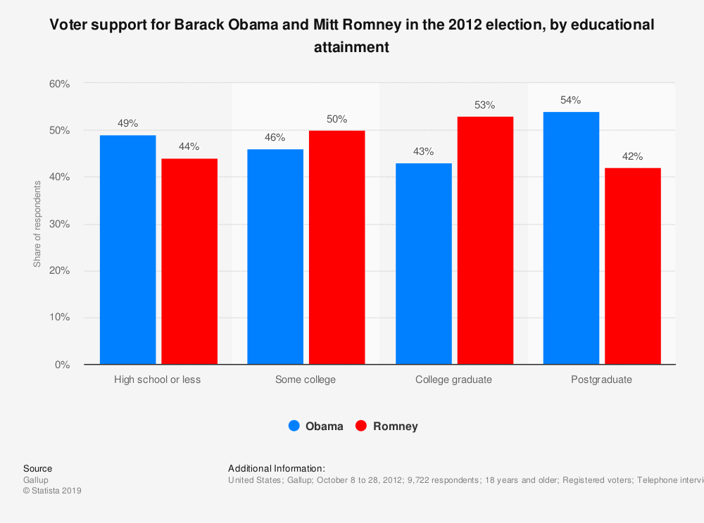 Statistic: Voter support for Barack Obama and Mitt Romney in the 2012 election, by educational attainment | Statista