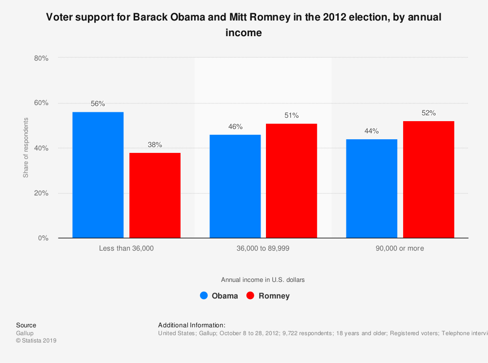 Statistic: Voter support for Barack Obama and Mitt Romney in the 2012 election, by annual income | Statista