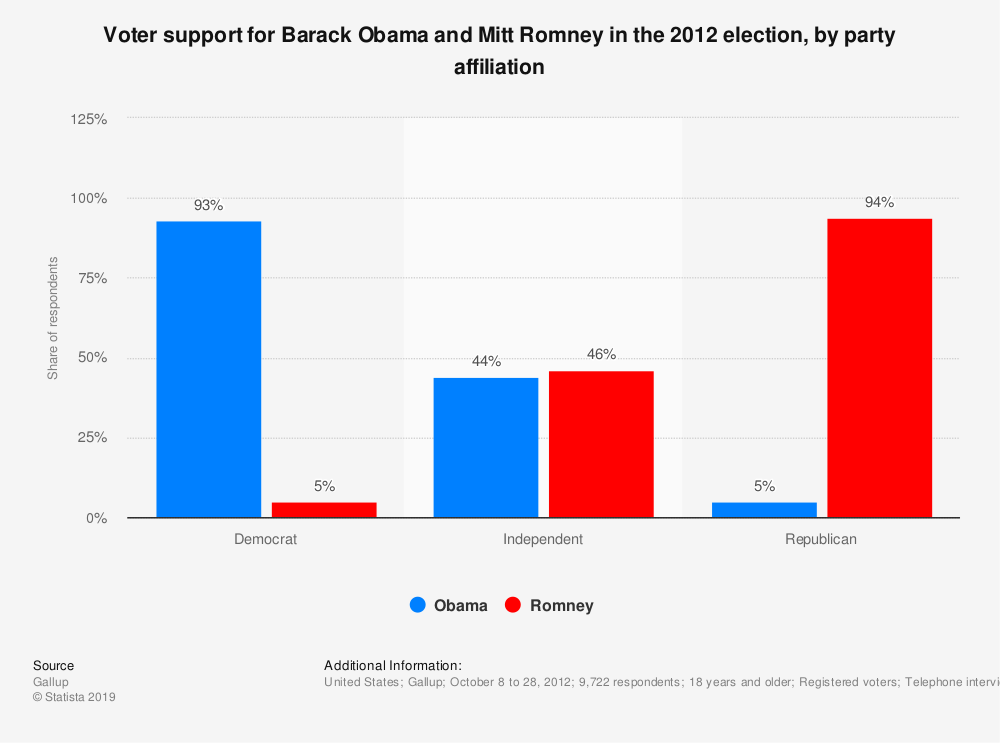 Statistic: Voter support for Barack Obama and Mitt Romney in the 2012 election, by party affiliation | Statista