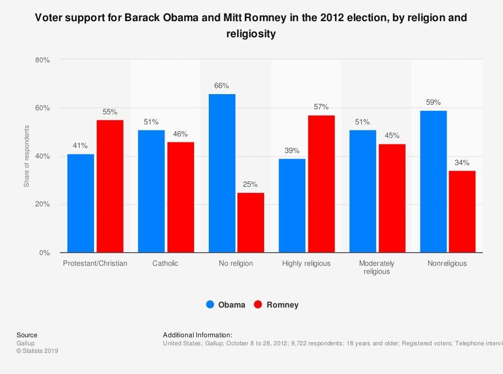 Statistic: Voter support for Barack Obama and Mitt Romney in the 2012 election, by religion and religiosity   Statista
