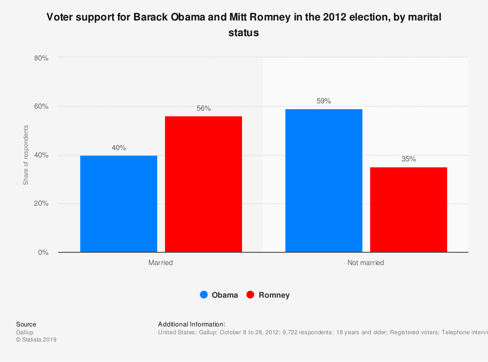 Statistic: Voter support for Barack Obama and Mitt Romney in the 2012 election, by marital status | Statista