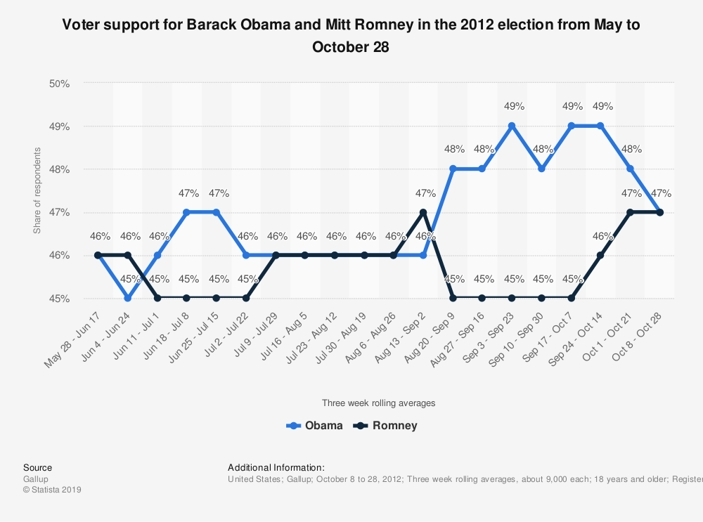 Statistic: Voter support for Barack Obama and Mitt Romney in the 2012 election from May to October 28 | Statista