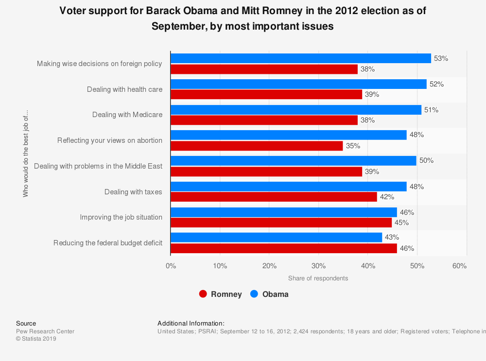 Statistic: Voter support for Barack Obama and Mitt Romney in the 2012 election as of September, by most important issues | Statista