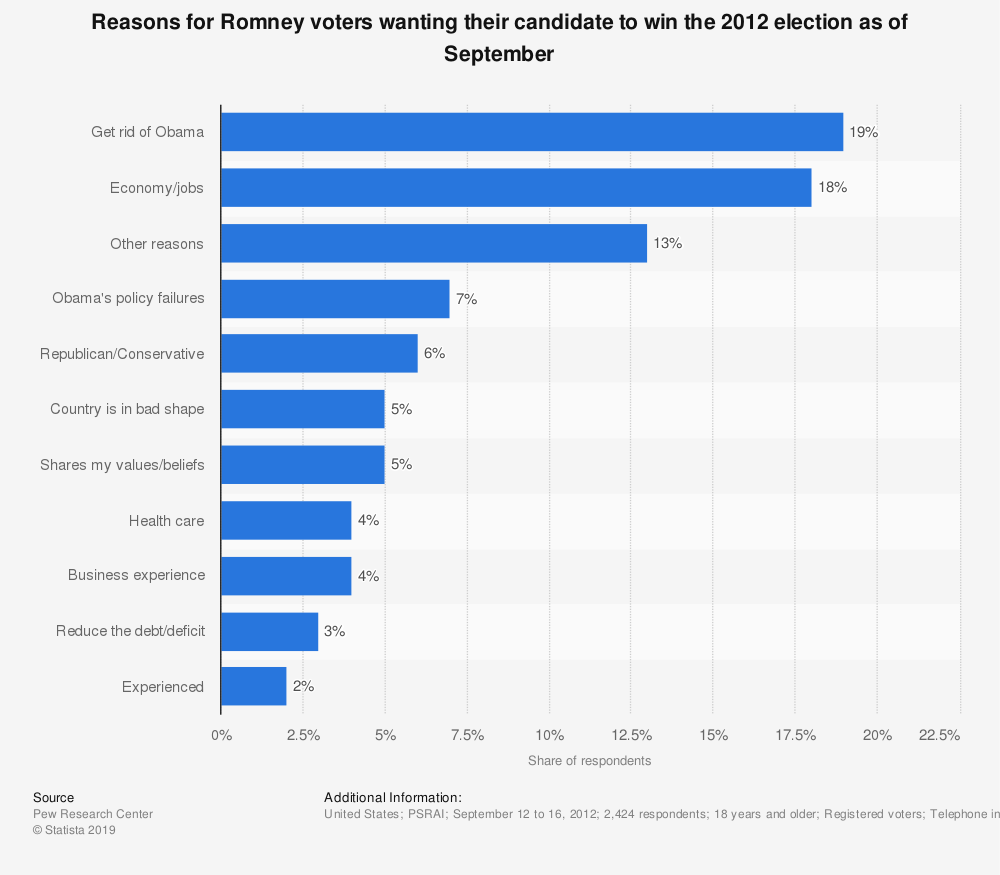 Statistic: Reasons for Romney voters wanting their candidate to win the 2012 election as of September | Statista