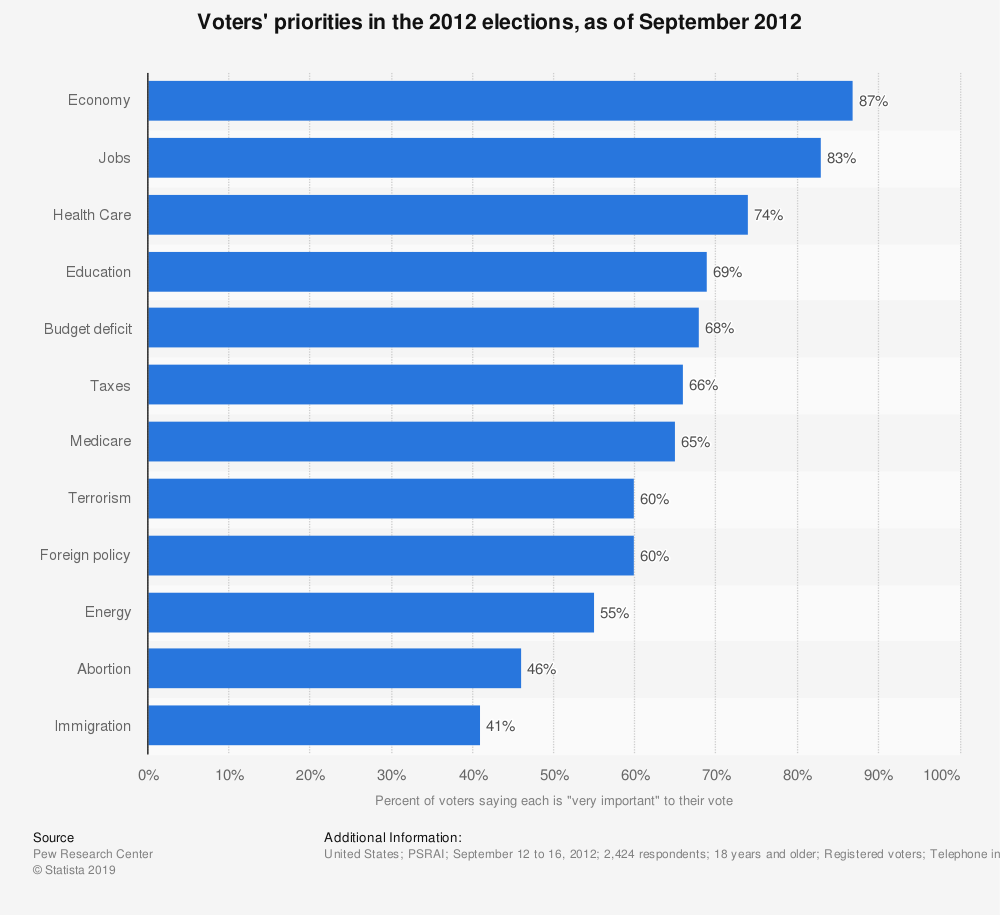 Statistic: Voters' priorities in the 2012 elections, as of September 2012 | Statista