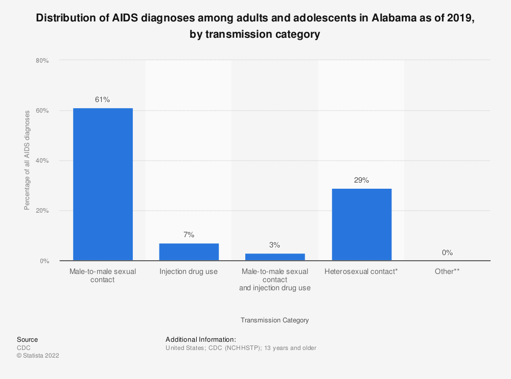 Statistic: Distribution of AIDS diagnoses among adults and adolescents in Alabama as of 2018, by transmission category | Statista