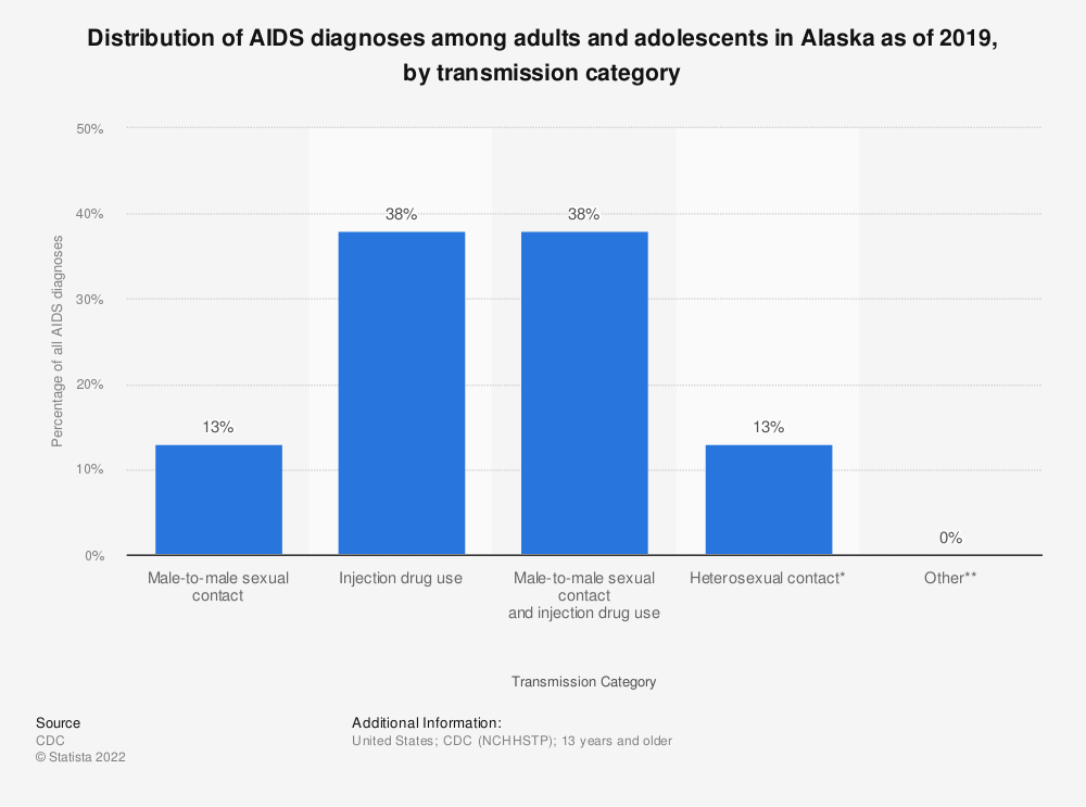 Statistic: Distribution of AIDS diagnoses among adults and adolescents in Alaska as of 2016, by transmission category | Statista