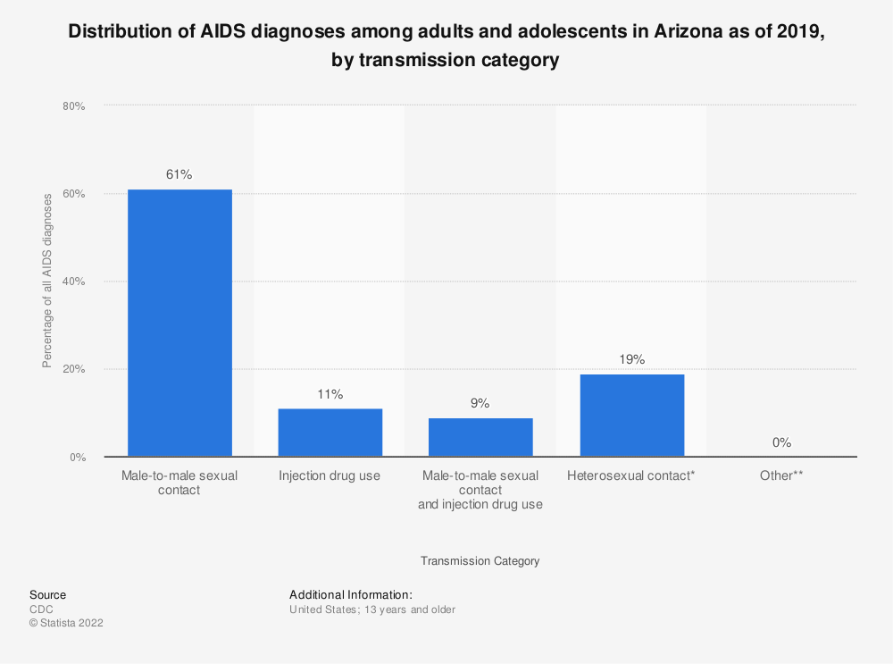 Statistic: Distribution of AIDS diagnoses among adults and adolescents in Arizona as of 2016, by transmission category | Statista