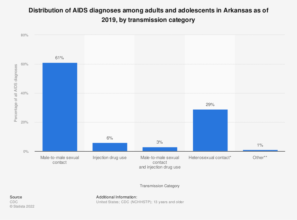 Statistic: Distribution of AIDS diagnoses among adults and adolescents in Arkansas as of 2016, by transmission category | Statista