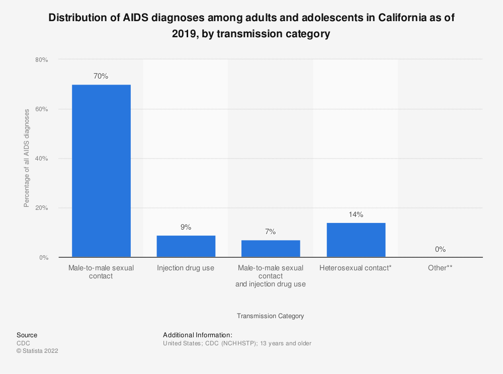 Statistic: Distribution of AIDS diagnoses among adults and adolescents in California as of 2016, by transmission category | Statista