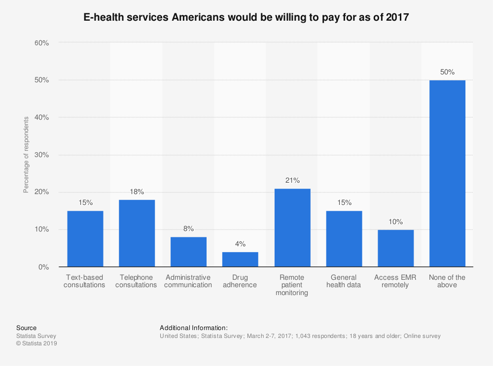 Statistic: E-health services Americans would be willing to pay for as of 2017 | Statista