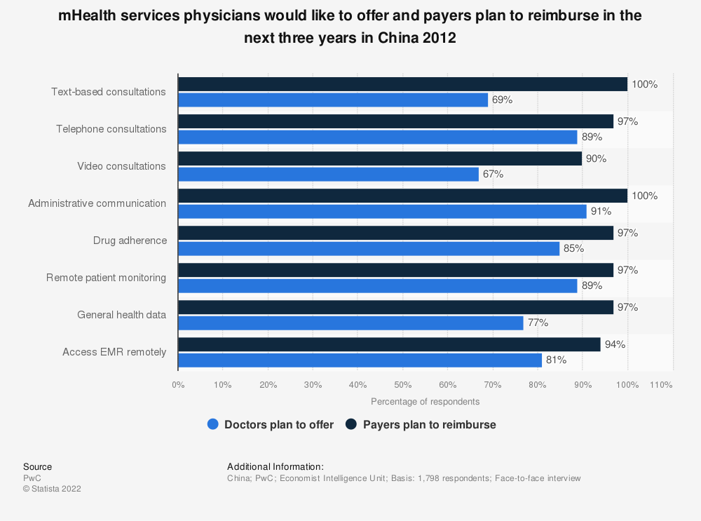 Statistic: mHealth services physicians would like to offer and payers plan to reimburse in the next three years in China 2012 | Statista