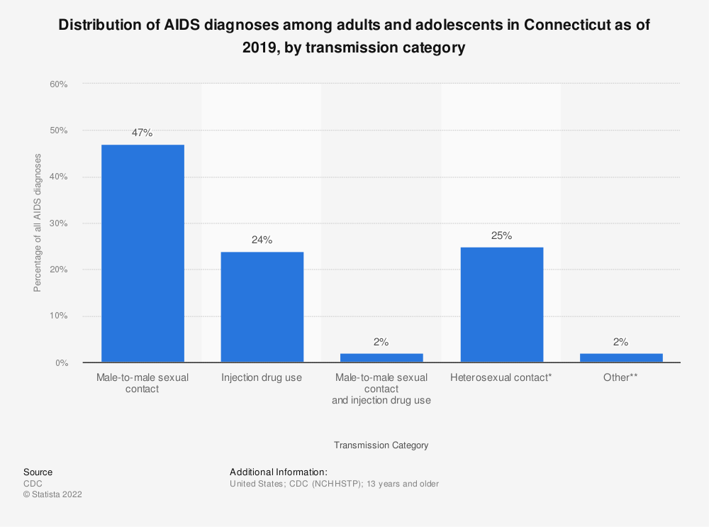 Statistic: Distribution of AIDS diagnoses among adults and adolescents in Connecticut as of 2018, by transmission category | Statista