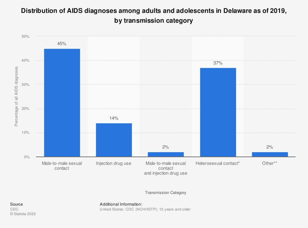 Statistic: Distribution of AIDS diagnoses among adults and adolescents in Delaware as of 2016, by transmission category   Statista
