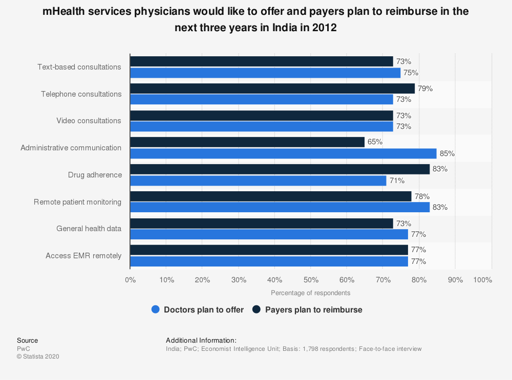 Statistic: mHealth services physicians would like to offer and payers plan to reimburse in the next three years in India in 2012 | Statista
