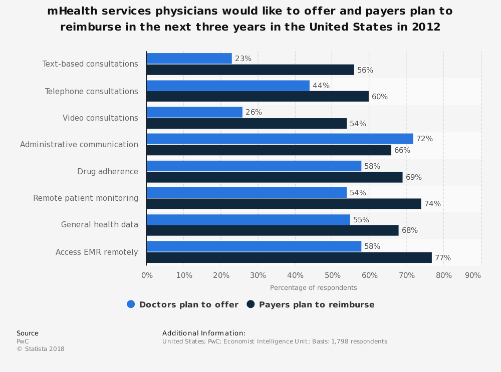 Statistic: mHealth services physicians would like to offer and payers plan to reimburse in the next three years in the United States in 2012 | Statista