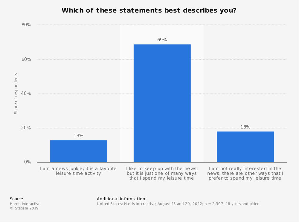 Statistic: Which of these statements best describes you? | Statista