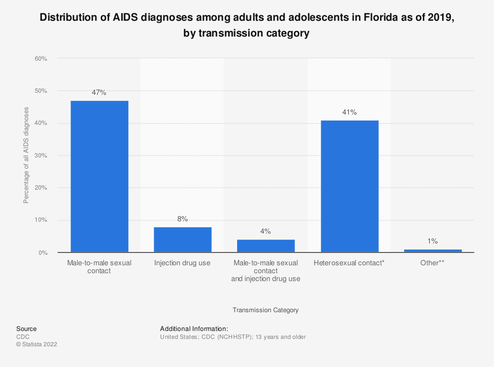 Statistic: Distribution of AIDS diagnoses among adults and adolescents in Florida as of 2016, by transmission category | Statista