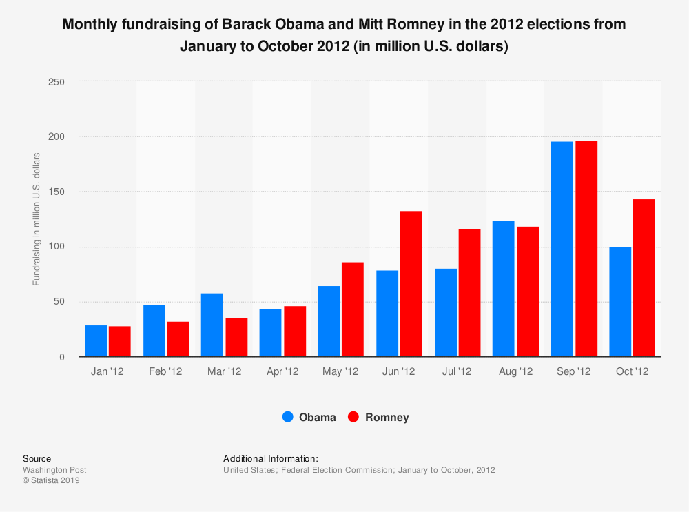 Statistic: Monthly fundraising of Barack Obama and Mitt Romney in the 2012 elections from January to October 2012 (in million U.S. dollars) | Statista