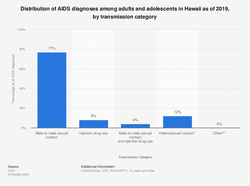 Statistic: Distribution of AIDS diagnoses among adults and adolescents in Hawaii as of 2018, by transmission category | Statista