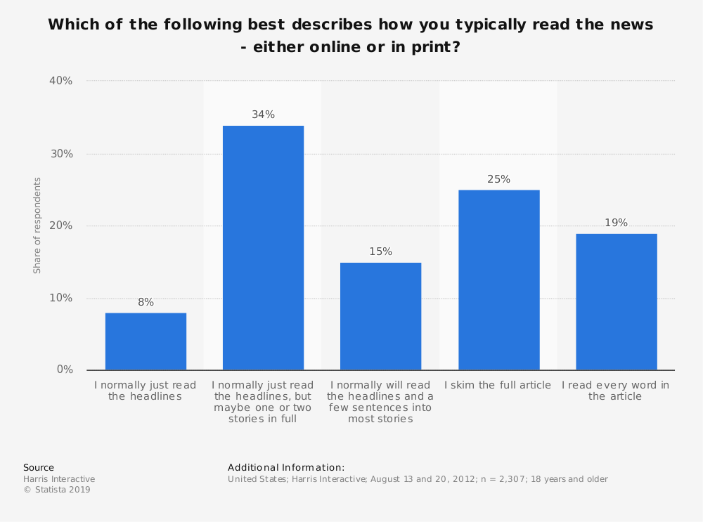 Statistic: Which of the following best describes how you typically read the news - either online or in print? | Statista