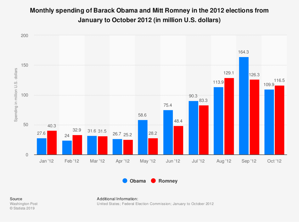 Statistic: Monthly spending of Barack Obama and Mitt Romney in the 2012 elections from January to October 2012 (in million U.S. dollars) | Statista
