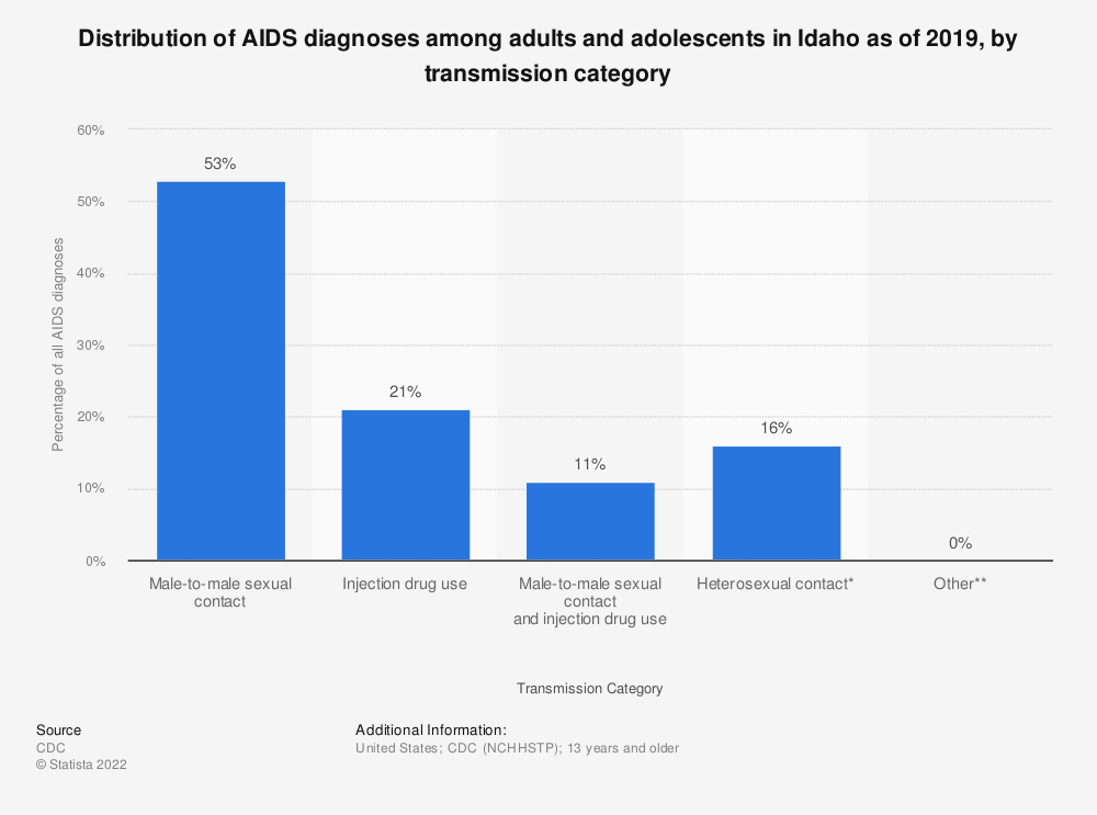 Statistic: Distribution of AIDS diagnoses among adults and adolescents in Idaho as of 2018, by transmission category | Statista