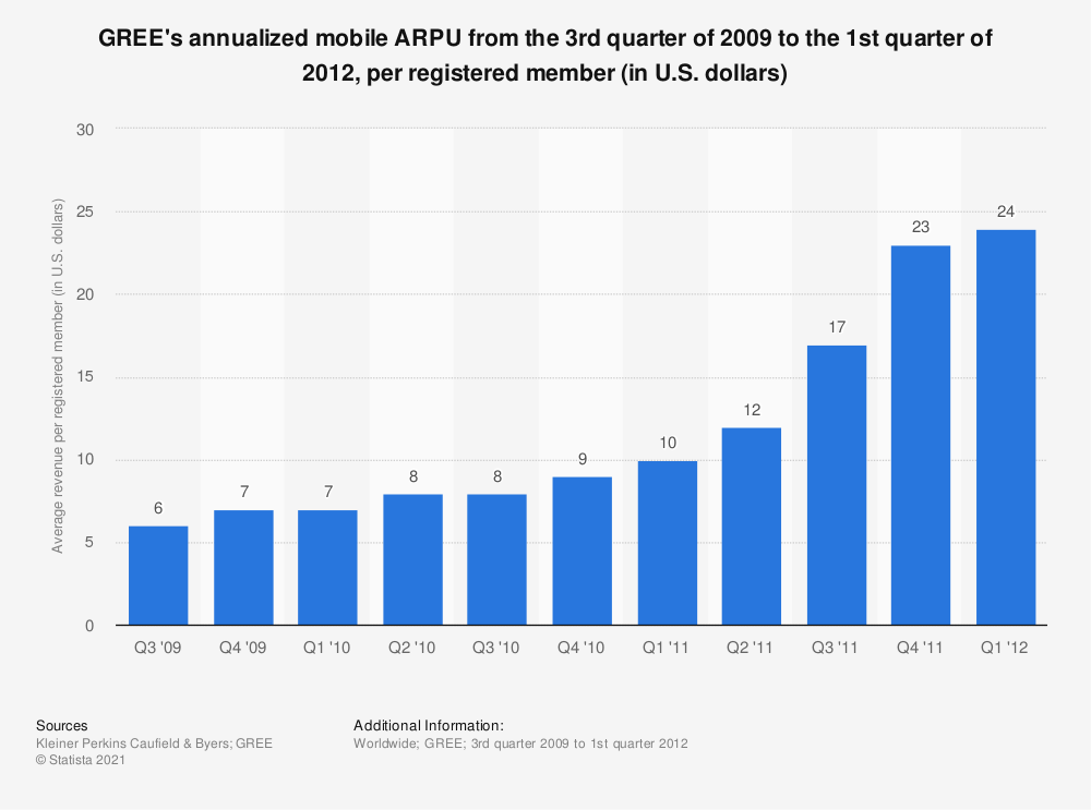 Statistic: GREE's annualized mobile ARPU from the 3rd quarter of 2009 to the 1st quarter of 2012, per registered member (in U.S. dollars) | Statista