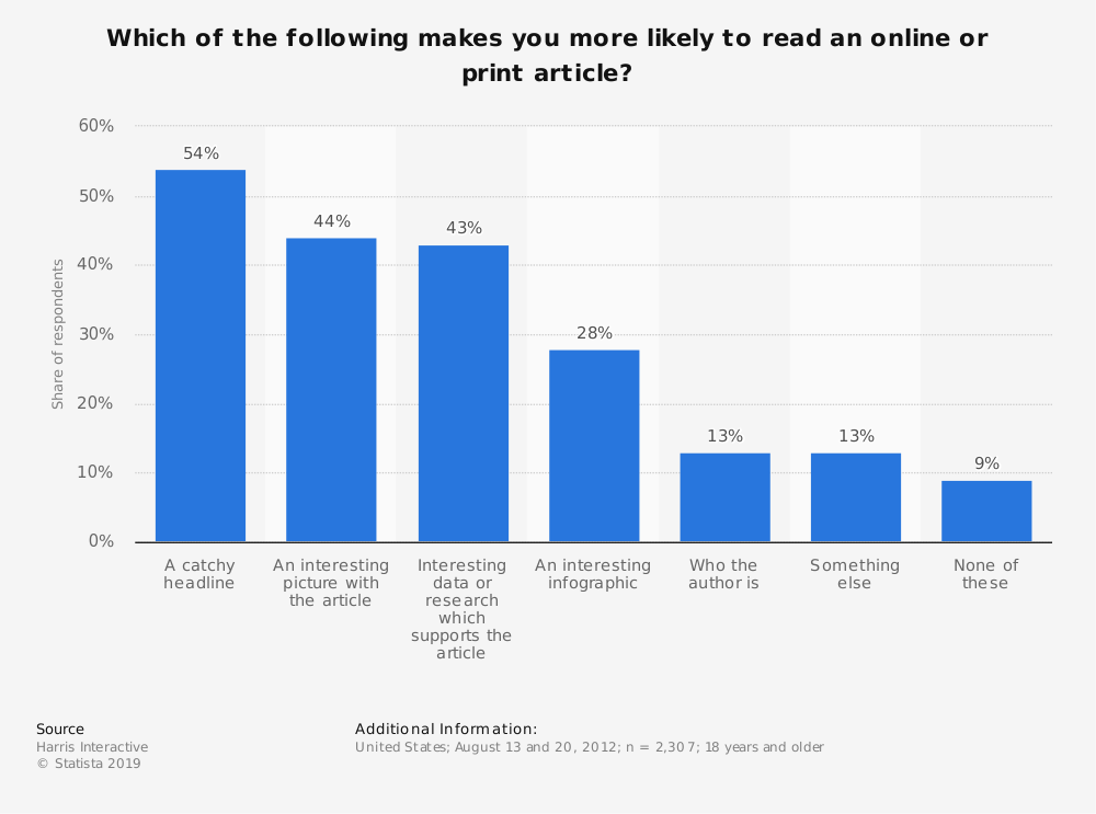 Statistic: Which of the following makes you more likely to read an online or print article? | Statista
