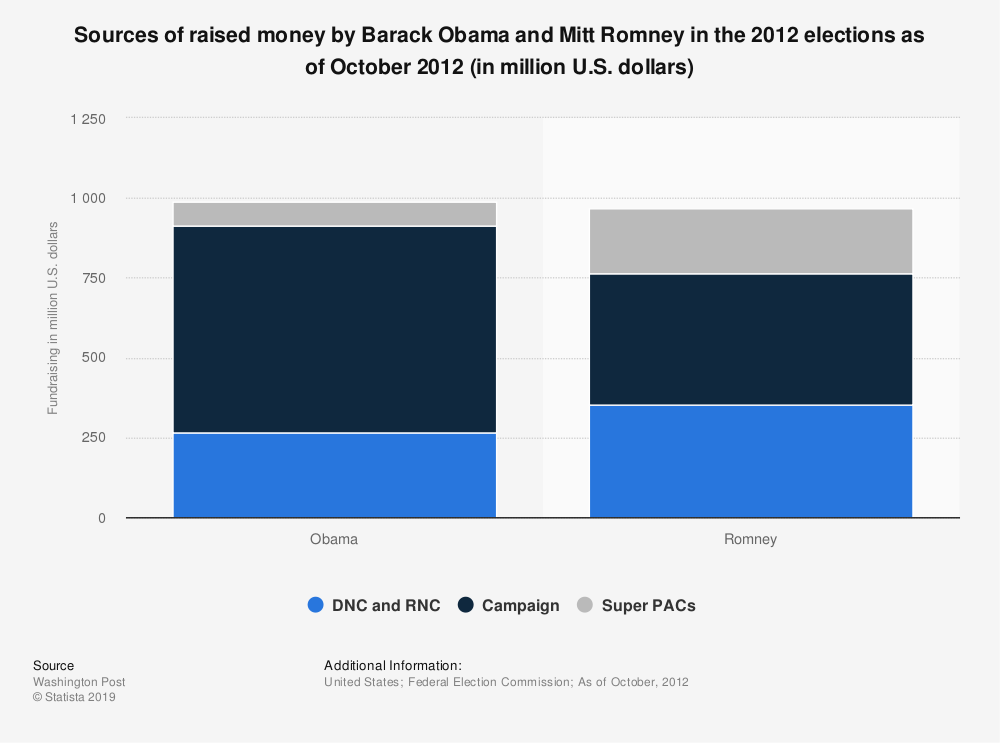Statistic: Sources of raised money by Barack Obama and Mitt Romney in the 2012 elections as of October 2012 (in million U.S. dollars) | Statista