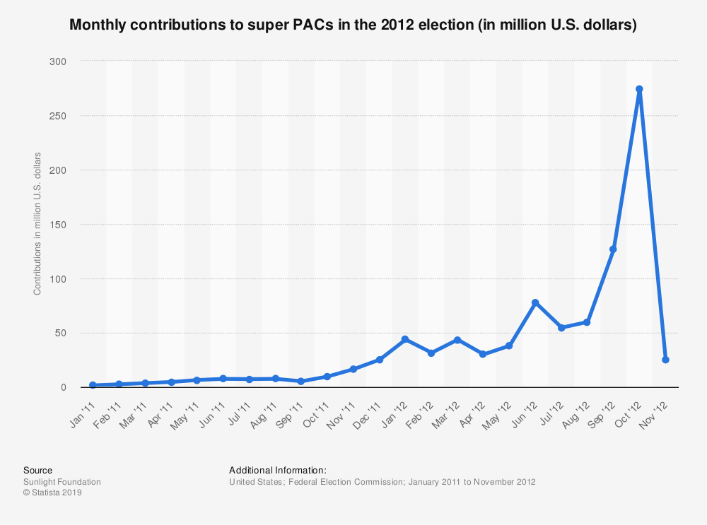 Statistic: Monthly contributions to super PACs in the 2012 election (in million U.S. dollars) | Statista