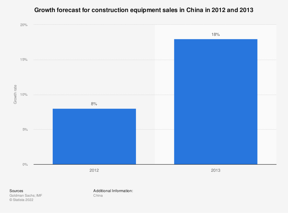 Statistic: Growth forecast for construction equipment sales in China in 2012 and 2013 | Statista