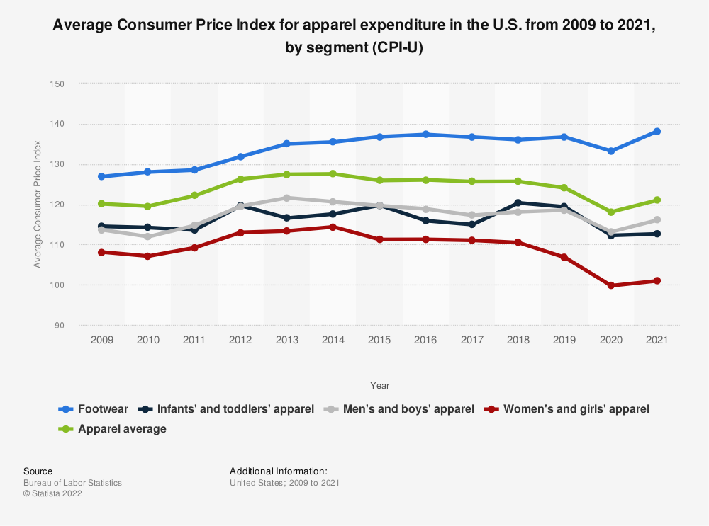 Statistic: Average Consumer Price Index for apparel expenditure in the U.S. from 2010 to 2017, by segment (CPI-U) | Statista