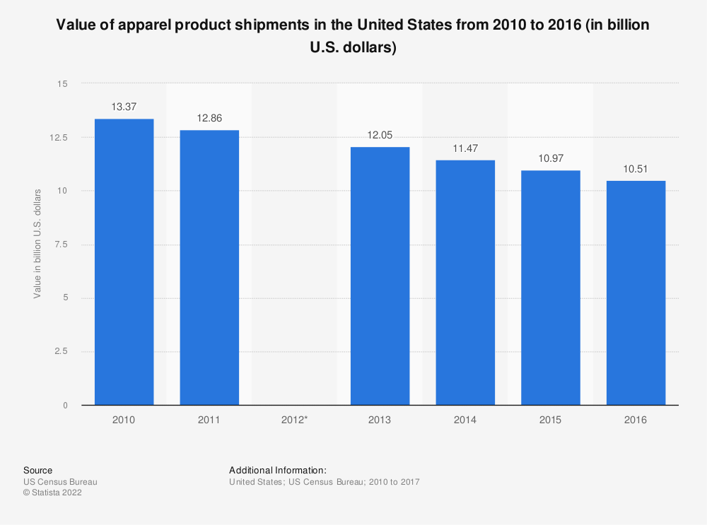 Statistic: Value of apparel product shipments in the United States from 2010 to 2016 (in billion U.S. dollars) | Statista
