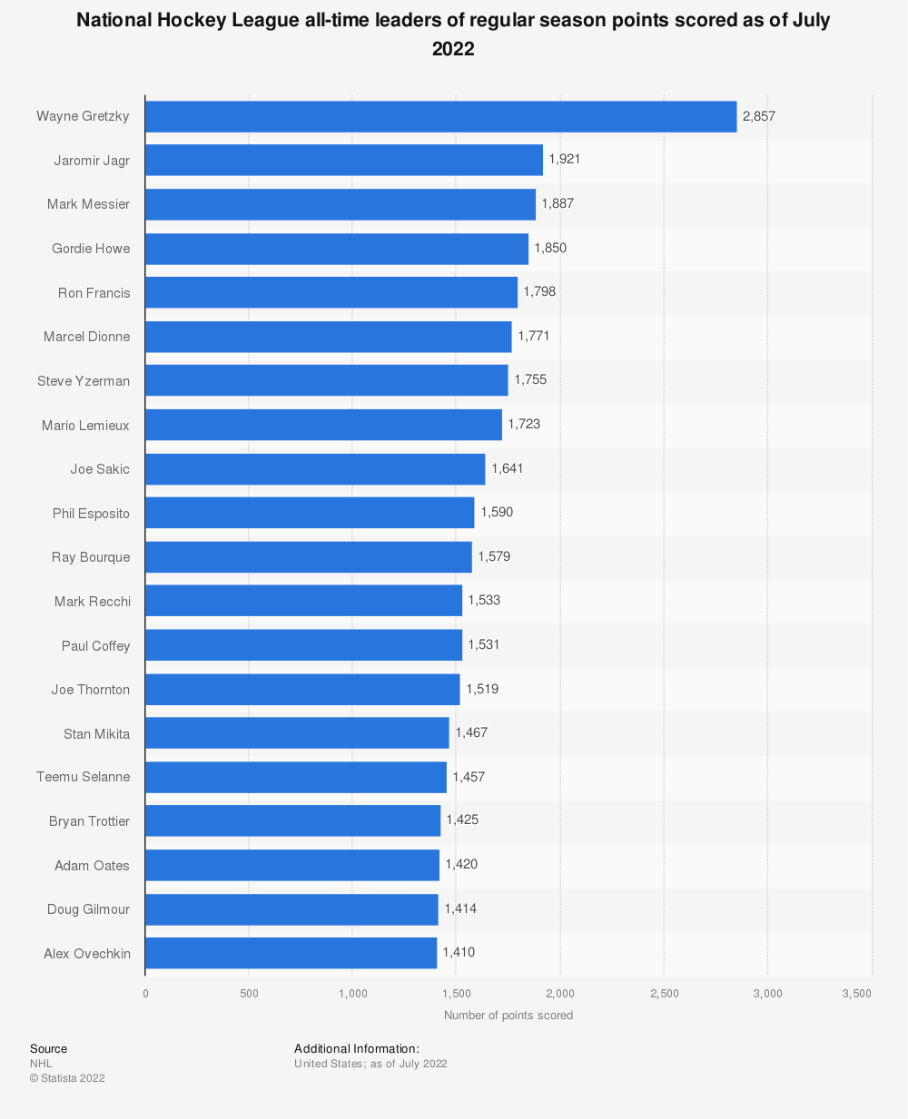 Statistic: National Hockey League all-time leaders points scored* (as of August 26, 2019) | Statista