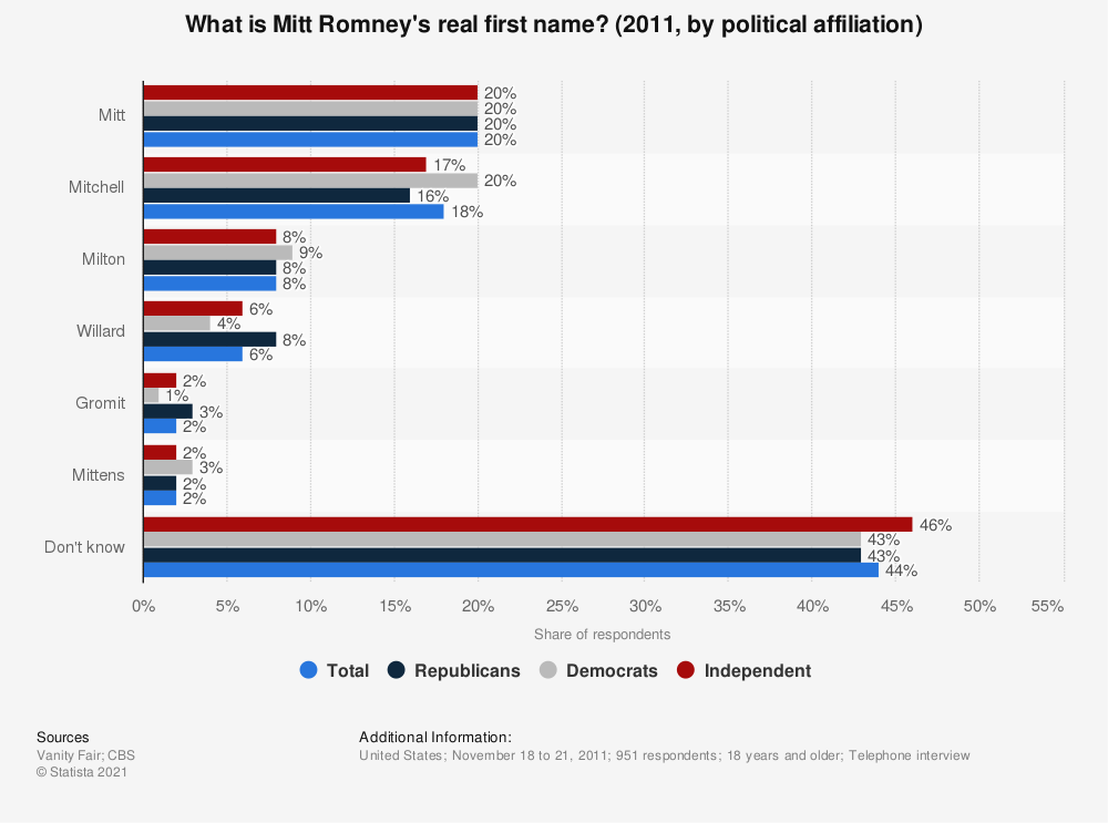 Statistic: What is Mitt Romney's real first name? (2011, by political affiliation) | Statista