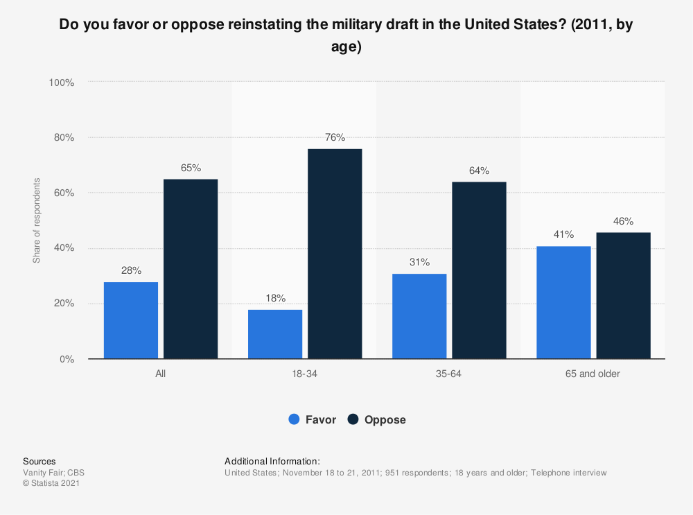 Statistic: Do you favor or oppose reinstating the military draft in the United States? (2011, by age) | Statista