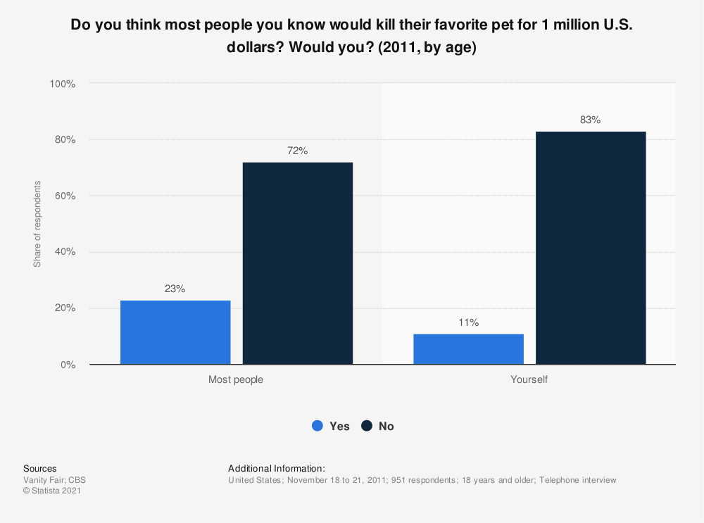 Statistic: Do you think most people you know would kill their favorite pet for 1 million U.S. dollars? Would you? (2011, by age) | Statista