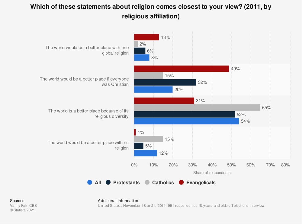 Statistic: Which of these statements about religion comes closest to your view? (2011, by religious affiliation) | Statista