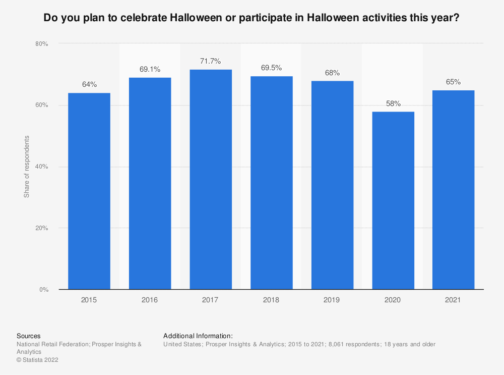Halloween participation in the United States 2017 | Statistic
