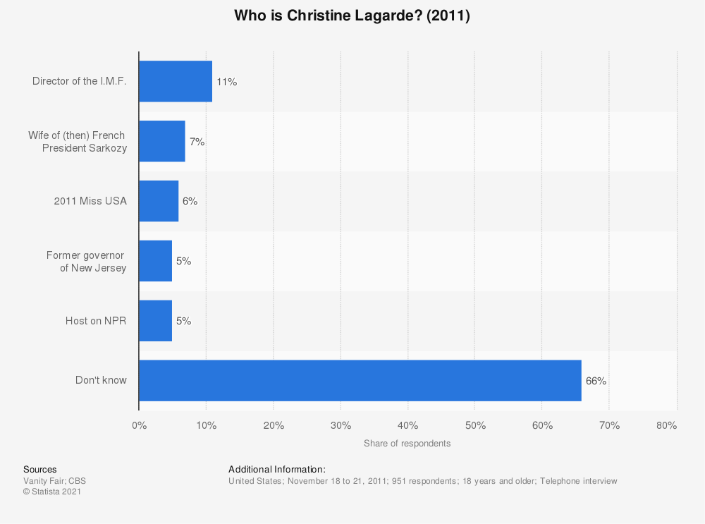 Statistic: Who is Christine Lagarde? (2011) | Statista
