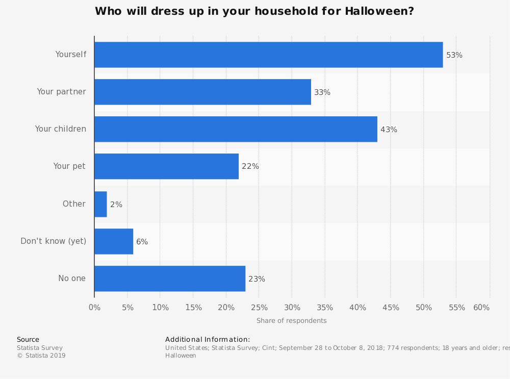 Statistic: Who will dress up in your household for Halloween?  | Statista