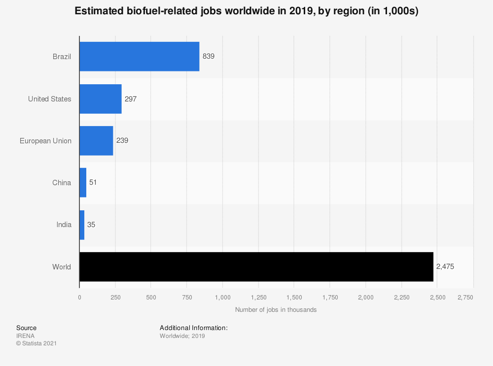 Statistic: Estimated biofuel-related jobs worldwide in 2018, by region (in 1,000s)*   Statista