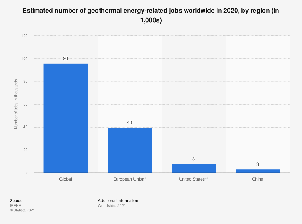 Statistic: Estimated number of geothermal energy-related jobs worldwide in 2018, by region (in 1,000s) | Statista
