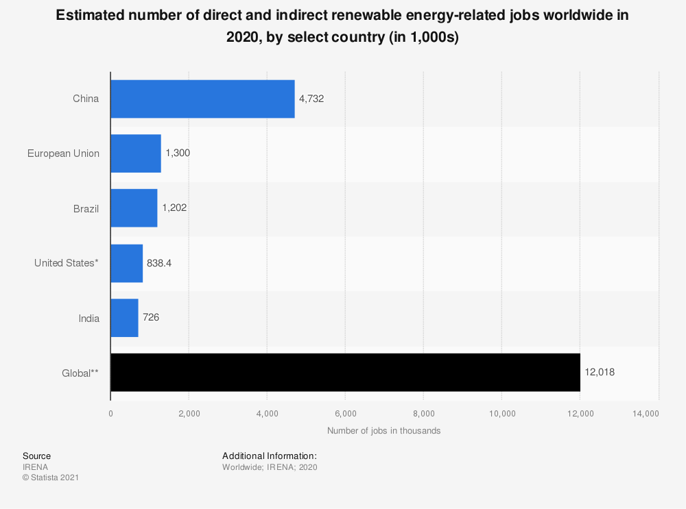 Statistic: Estimated number of renewable energy-related jobs worldwide in 2018, by select country (in 1,000s) | Statista