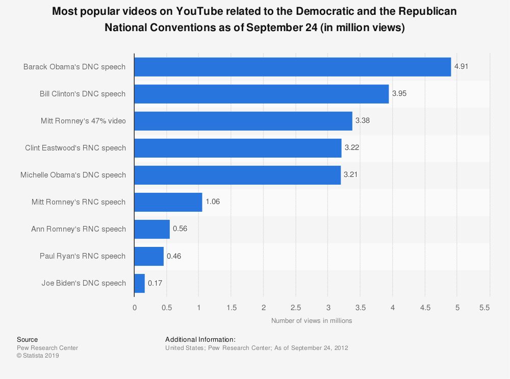 Statistic: Most popular videos on YouTube related to the Democratic and the Republican National Conventions as of September 24 (in million views) | Statista